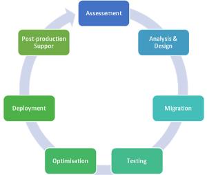 A typical migration project life cycle