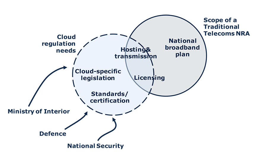 Cloud Computing for the Public Sector and Its Policy Implications
