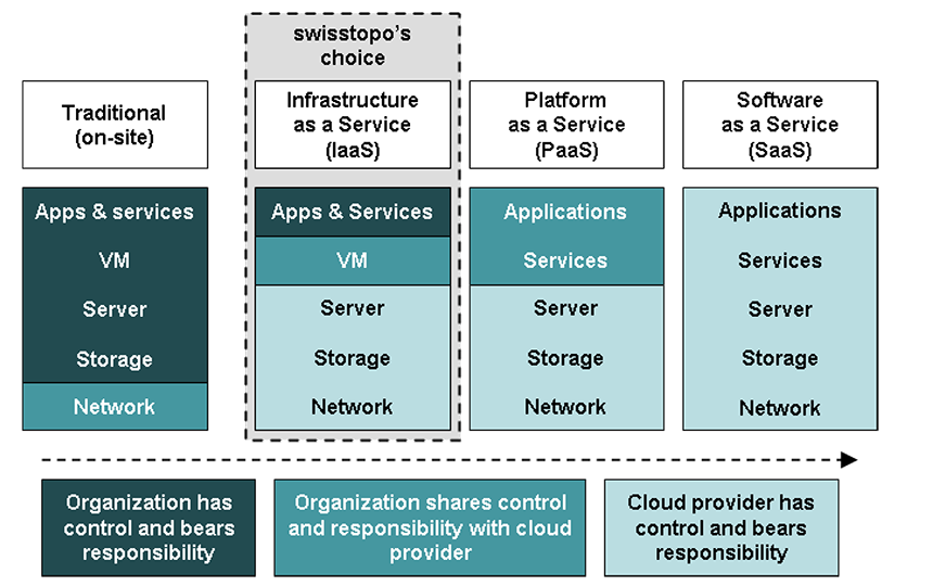 Cloud Computing: A discussion paper from the Topical Platform ICT of the Swiss Academy of Engineering Sciences (SATW)